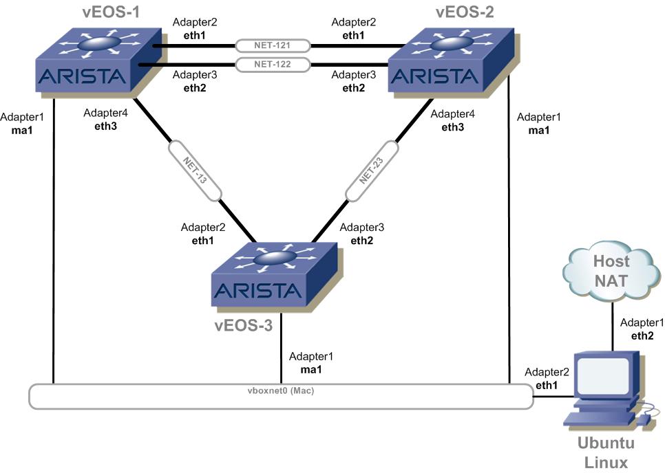 Building a Virtual Lab with Arista vEOS and VirtualBox | GAD's Ramblings
