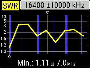 AA-230Zoom-SWRDipole