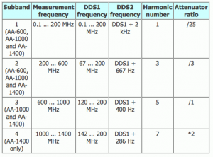 AA600-Harmonics